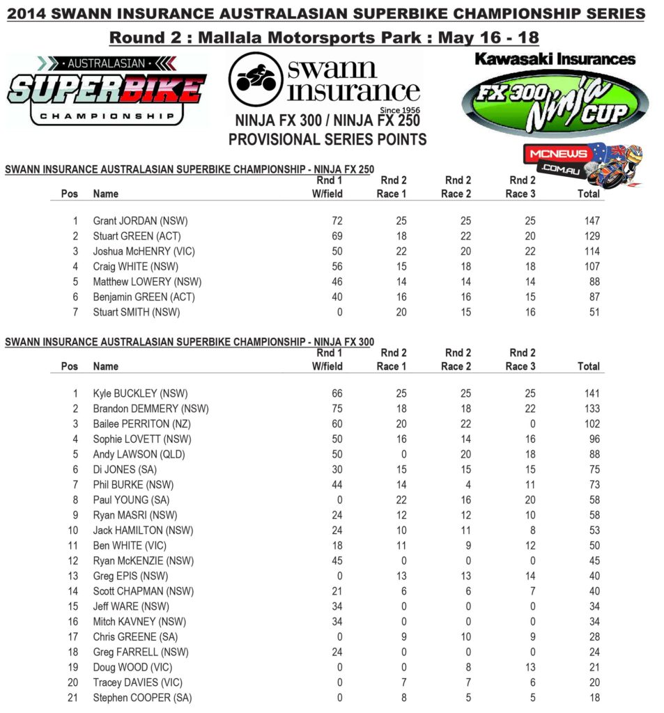 Swann Australasian Superbike Championship 2014 - Round Two - Mallala - Ninja Points