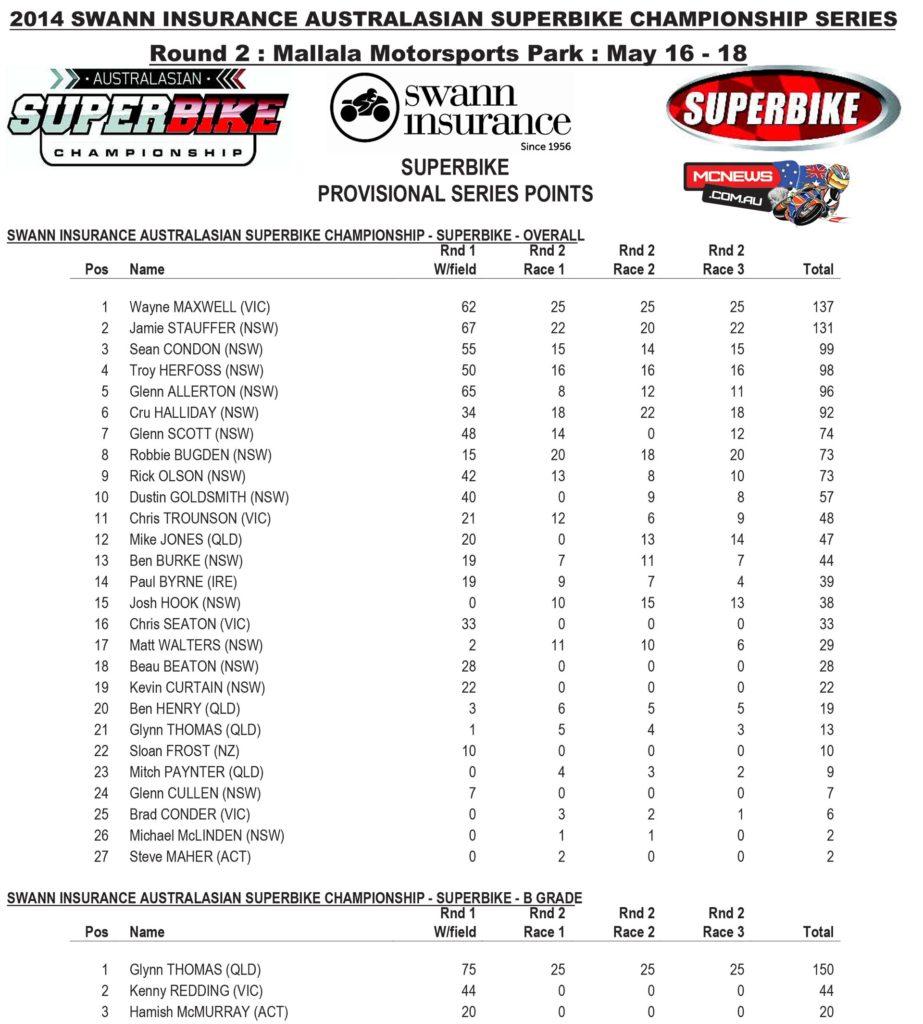 Swann Australasian Superbike Championship 2014 - Round Two - Mallala - Superbike Points