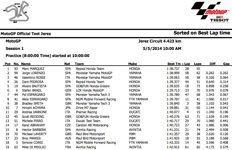 MotoGP Jerez Test Results May 2014