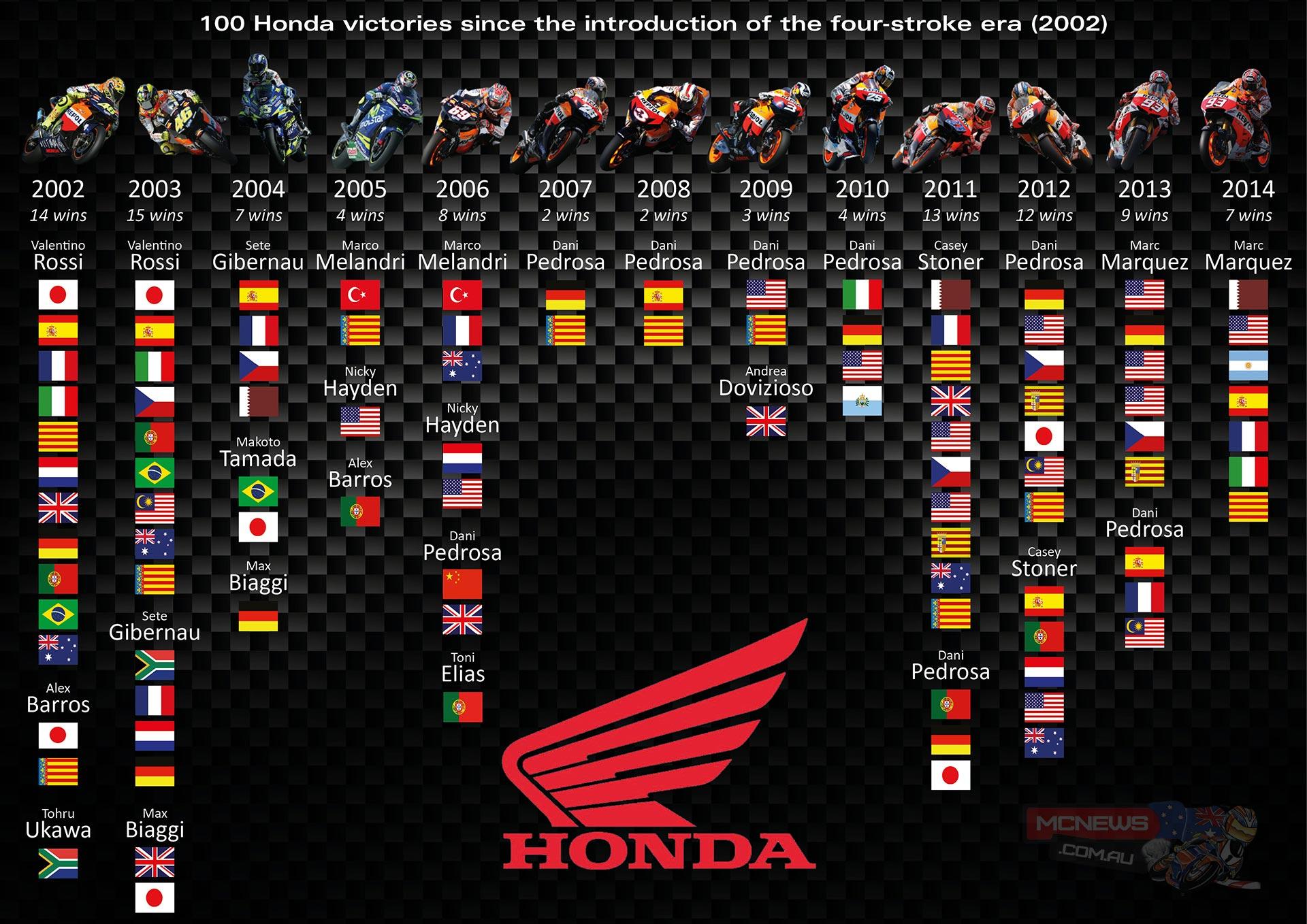 Honda celebrate 100 wins in MotoGP class