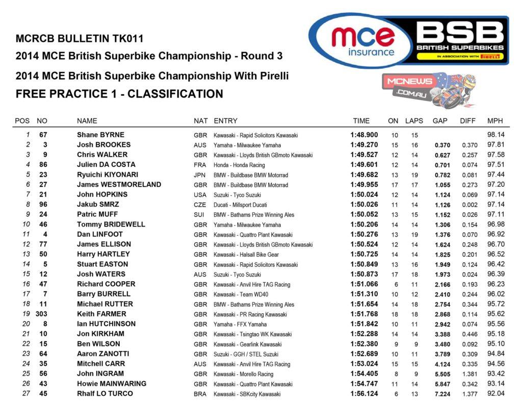 2014 British Superbike Round Three- Snetterton - Free Practice One
