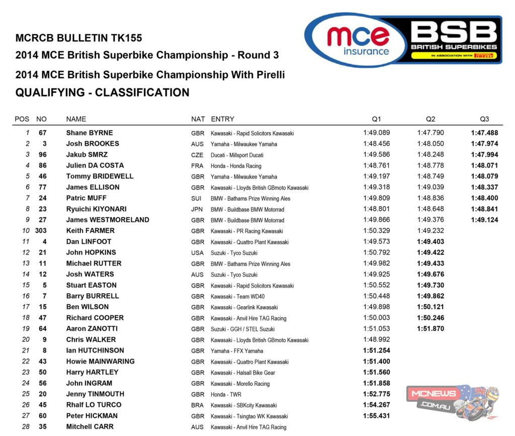 "Shane ""Shakey"" Byrne scorched inside his own Snetterton lap record to claim his second pole start of the season ahead of the third round of the MCE Insurance British Superbike Championship at the Norfolk circuit in a top ten that featured six different nationalities."