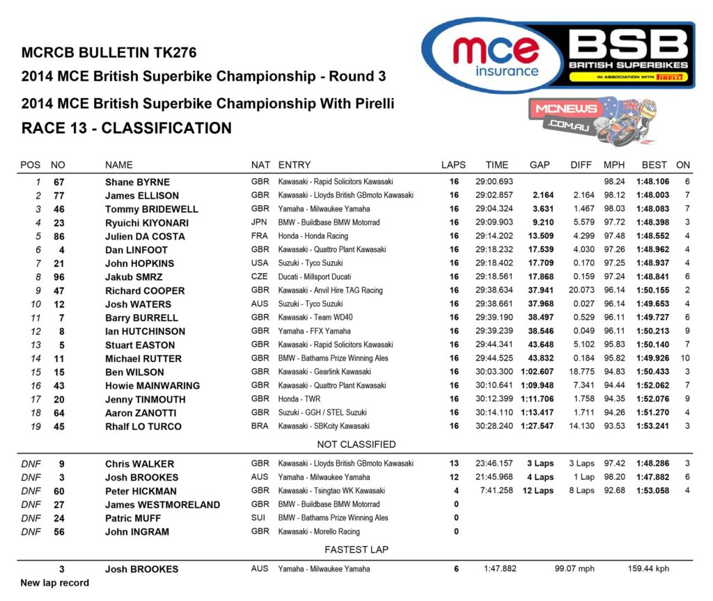 2014 BSB Round Three Snetterton - Superbike Race Two Results