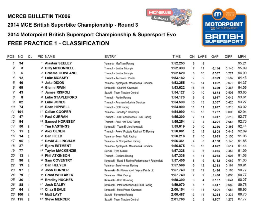 2014 British Superbike Round Three- Snetterton - Supersport Free Practice One
