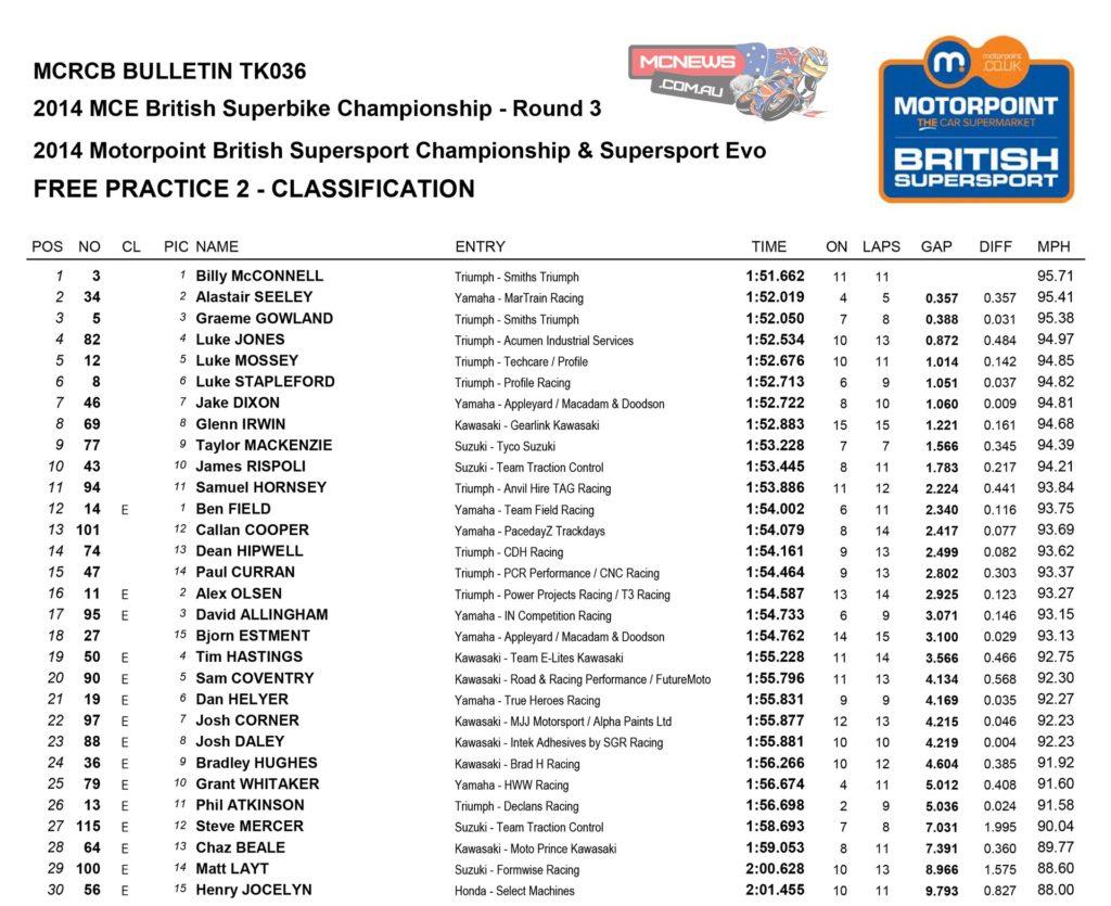 2014 British Superbike Round Three- Snetterton - Supersport Free Practice Two