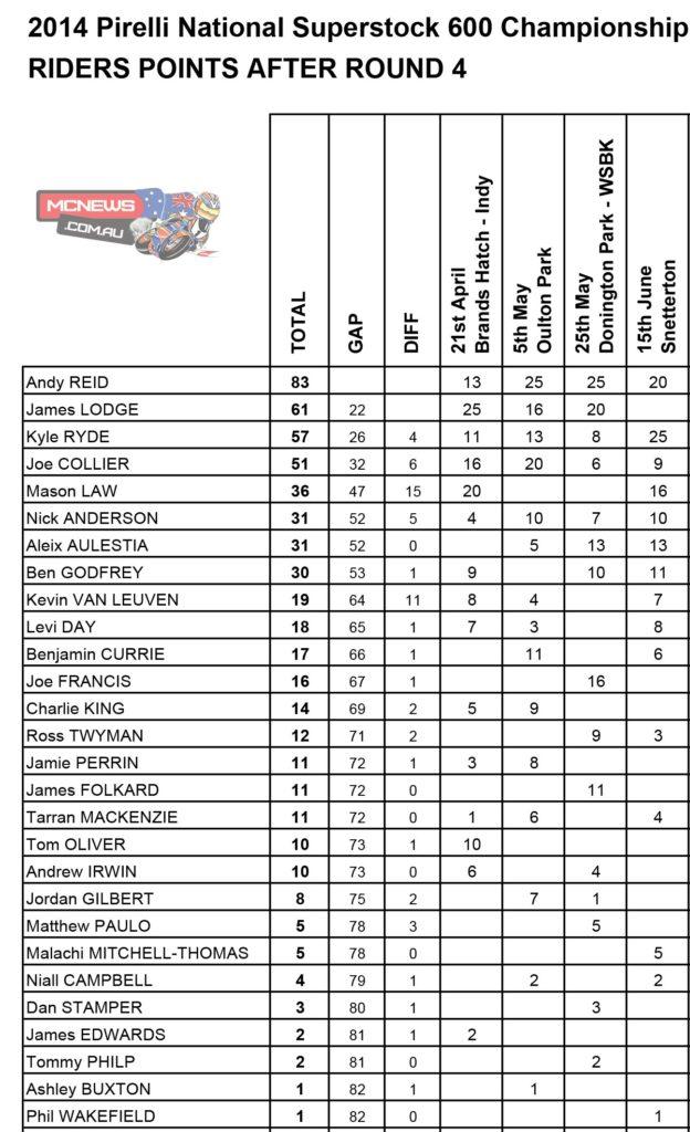 2014 BSB Round Three Snetterton - Superstock 600 Points