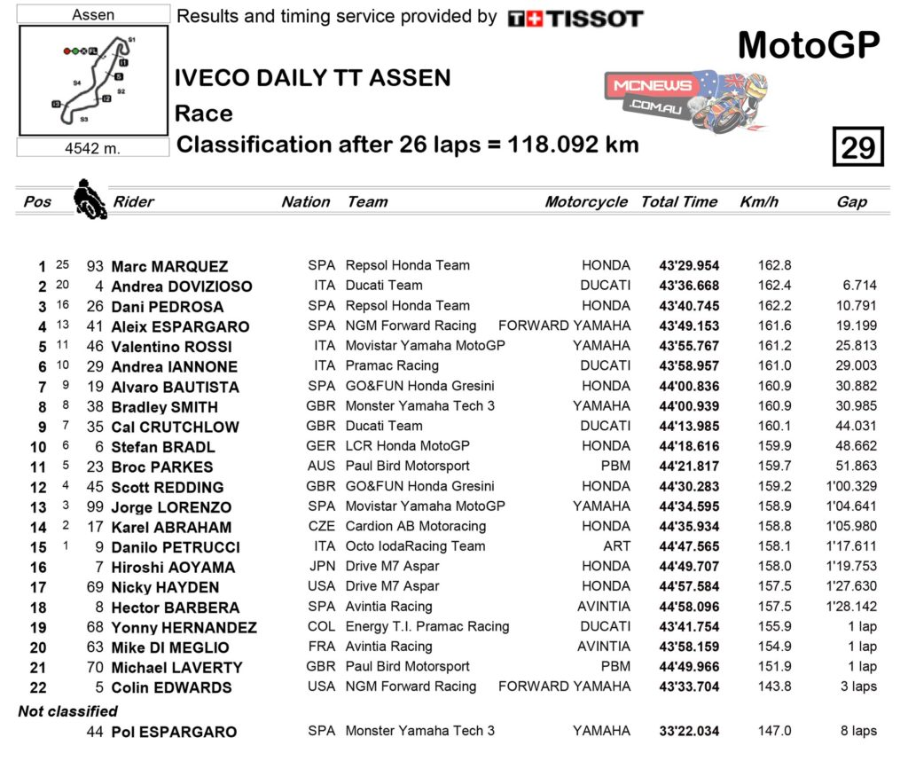 2014-MotoGP-Rnd8-Assen-Race-Results-MotoGP1
