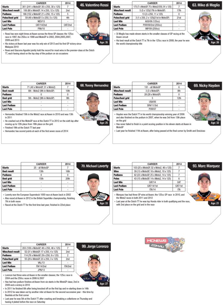 2014-MotoGP-Rnd8-Assen-Stats-Riders-3