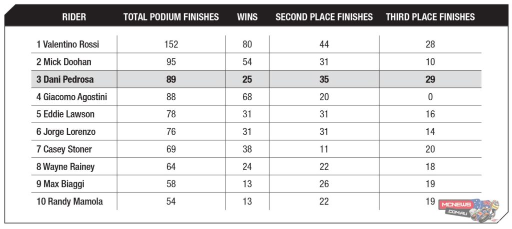 Pedrosa moves ahead of Agostini in all-time podium list