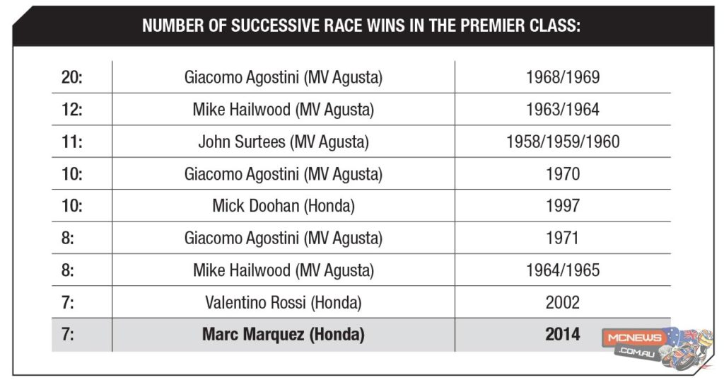 Longest sequence of all-time successive wins in the premier class