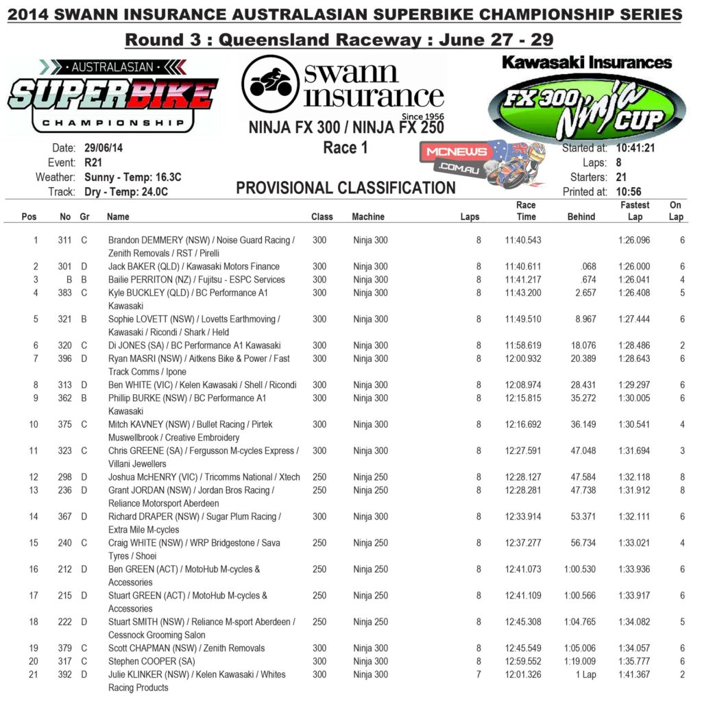 NInja 300 Cup Race One Results