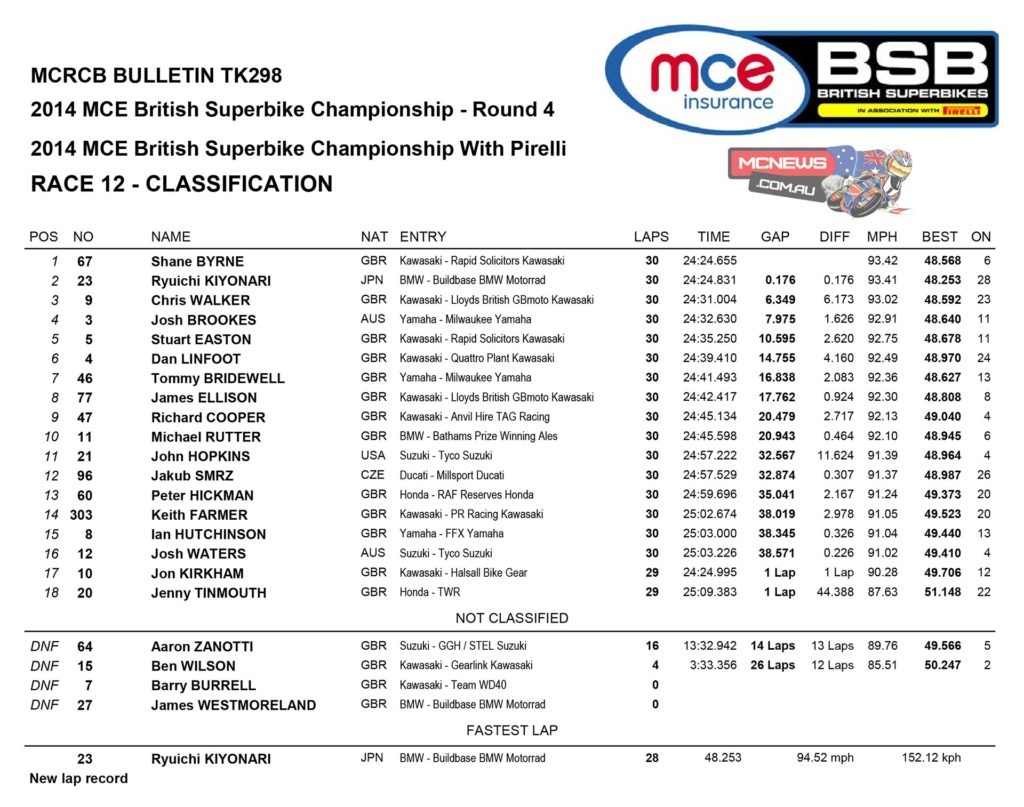 British Superbike Knockhill Race One