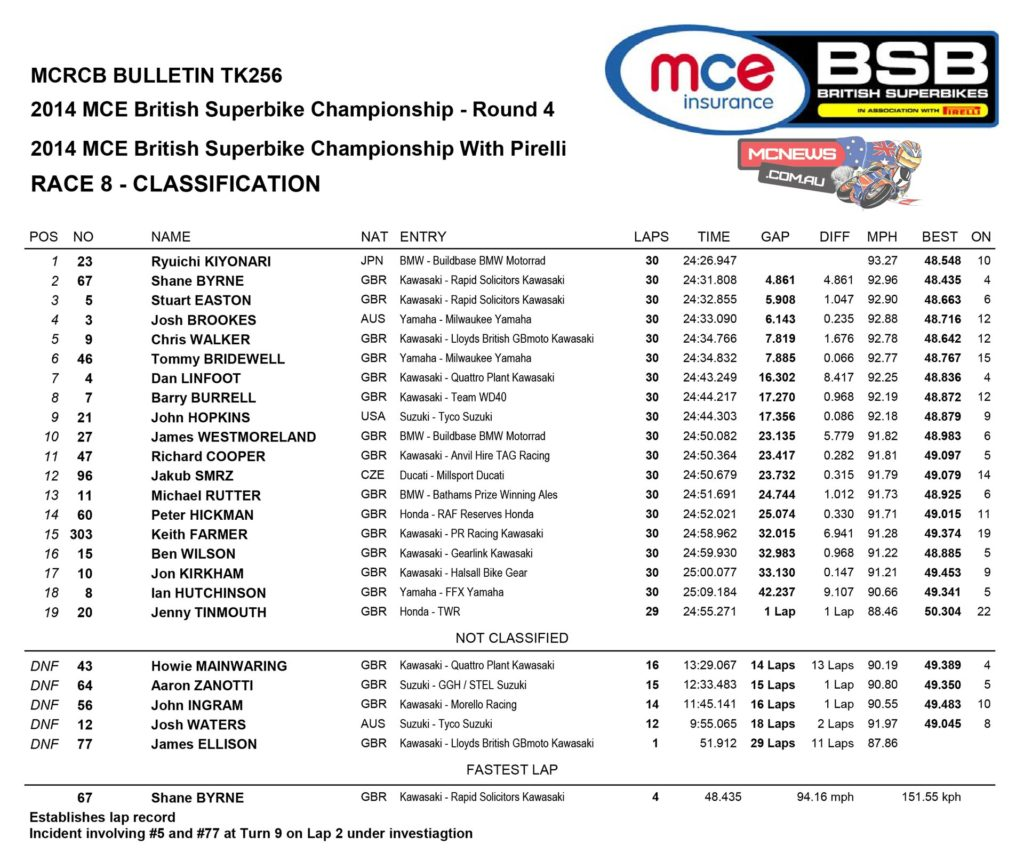 British Superbike Knockhill Race Two