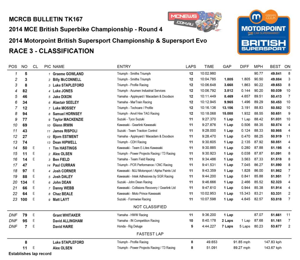Motorpoint British Supersport Championship Race One