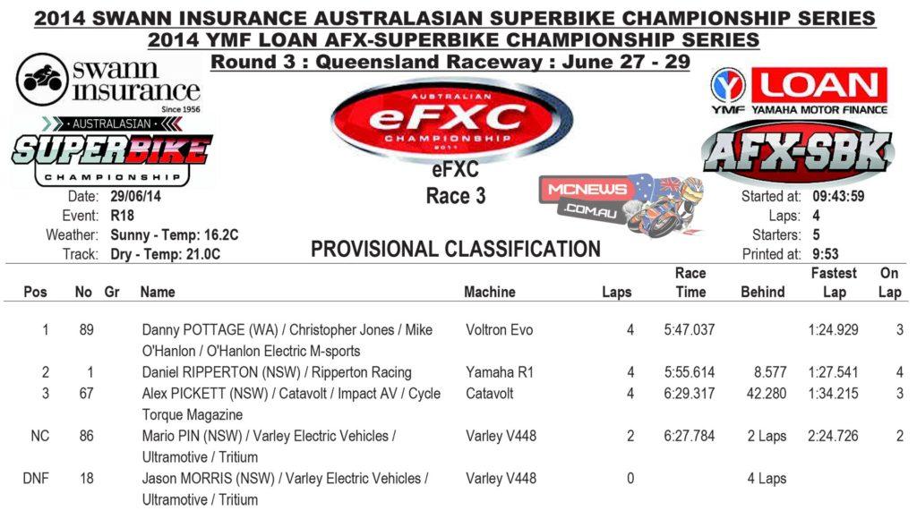 eFXC Race Three Results