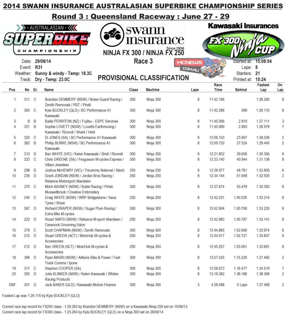 NInja 300 Race Three Results