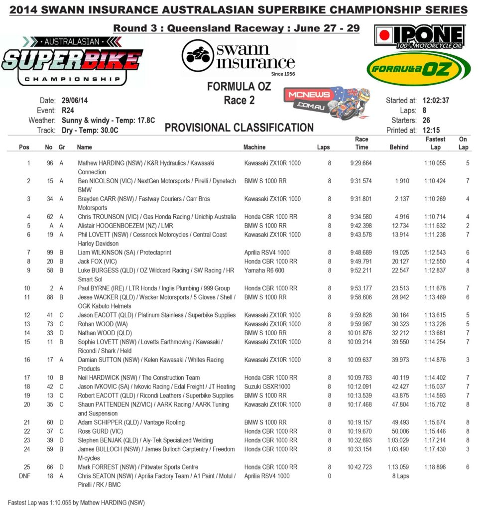 Formula Oz Race Two Results