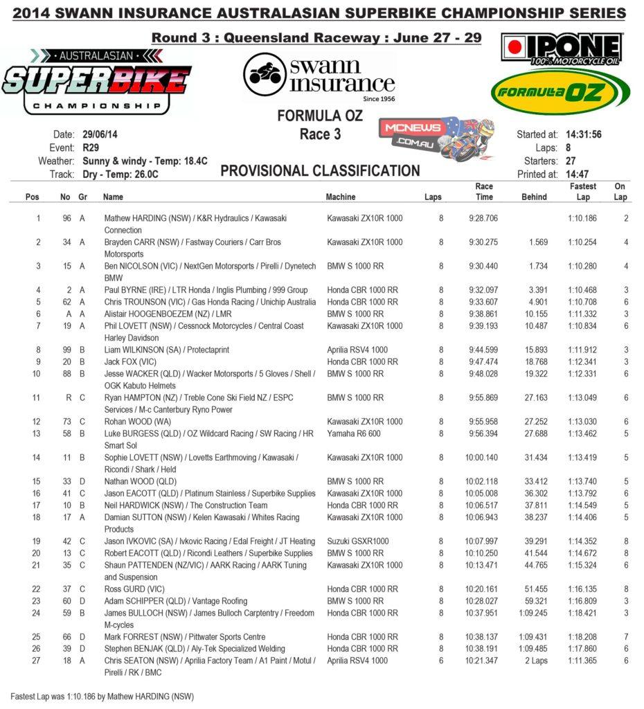 Formula Oz Race Three Results