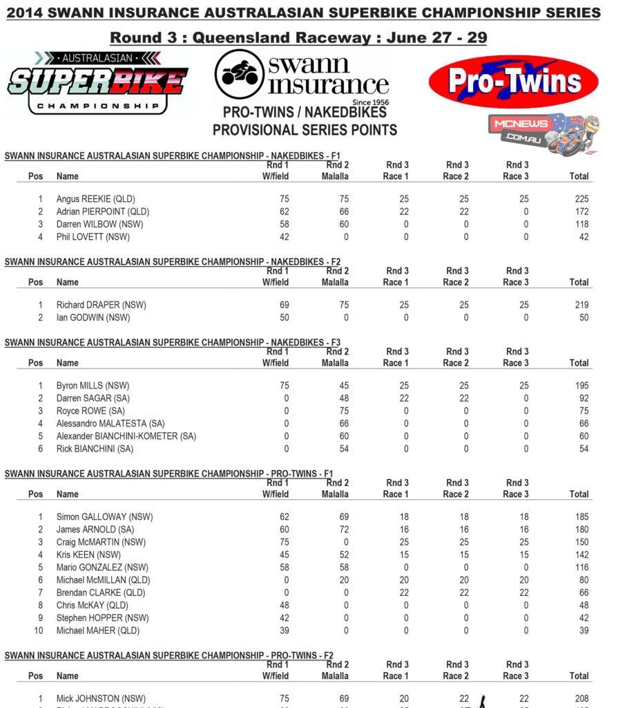 Pro Twins / Nakedbike Race Points
