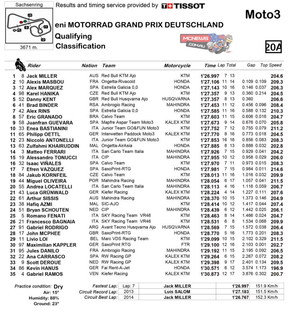 Moto3™ Qualifying Practice Classification