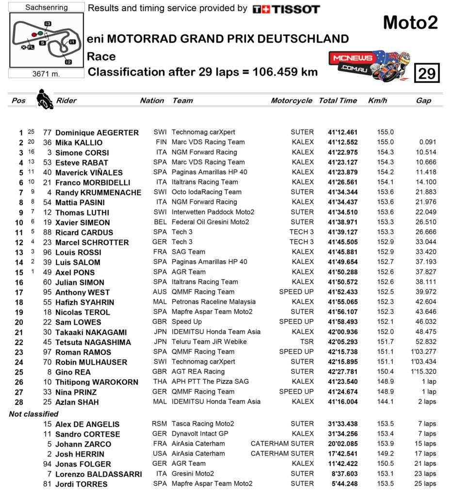 2014-MotoGP-Rnd9-Sachsenring-Race-Moto2-Points