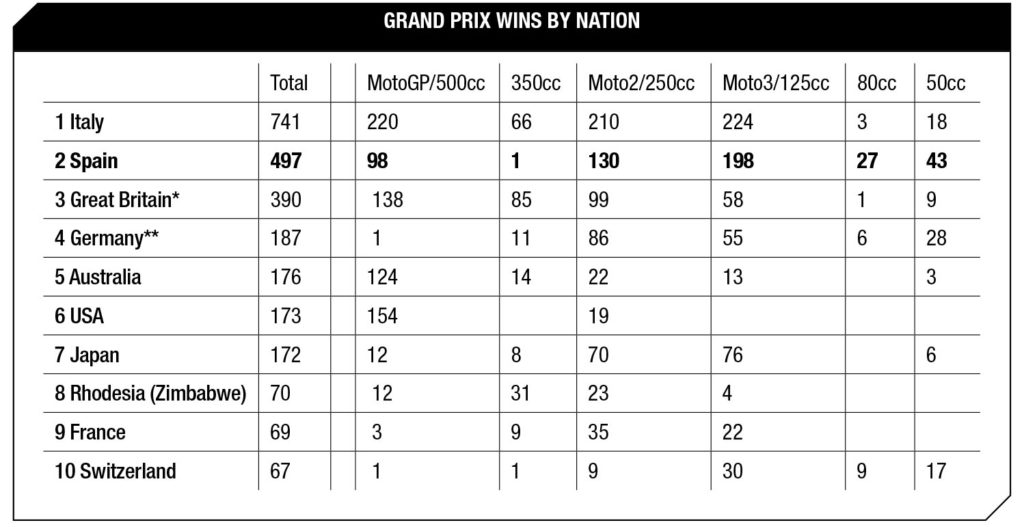 Grand Prix wins by Nation