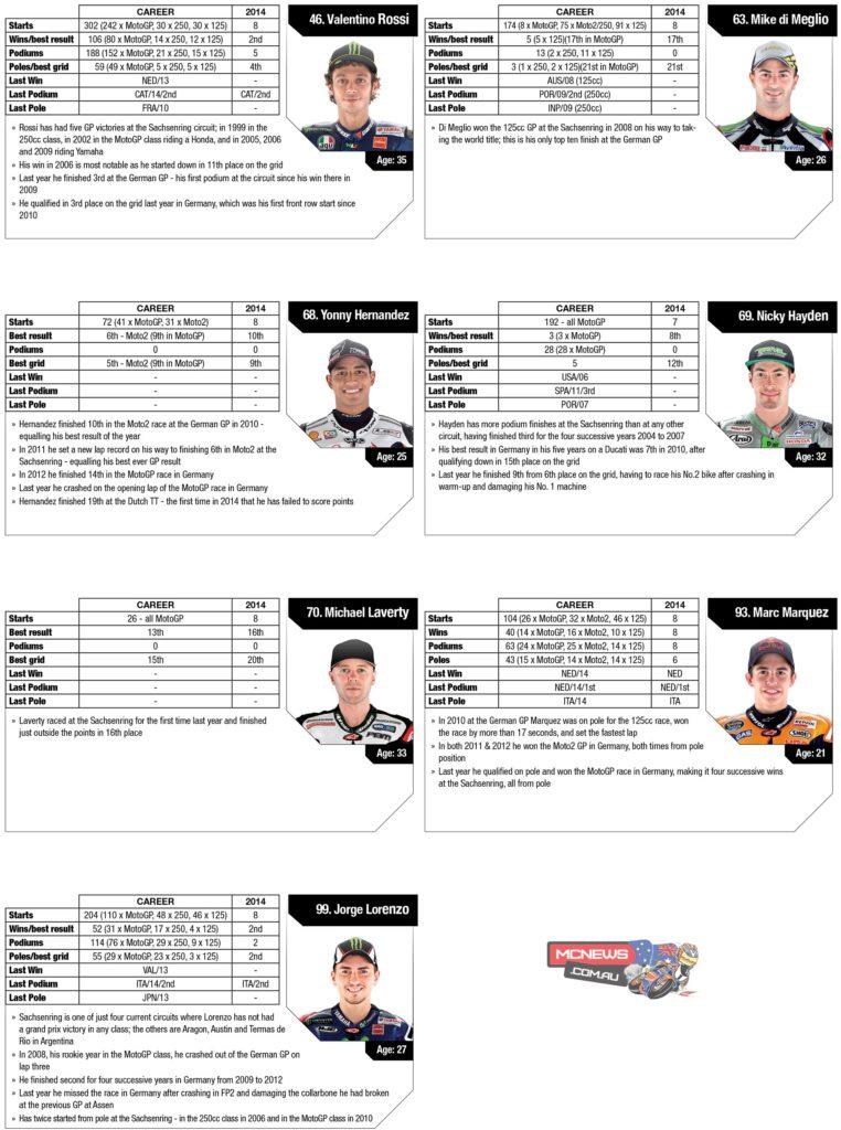 2014-MotoGP-Rnd9-Sachsenring-Stats-Riders3