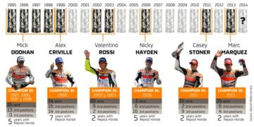 Repsol Team Statistics as of July 15, 2014