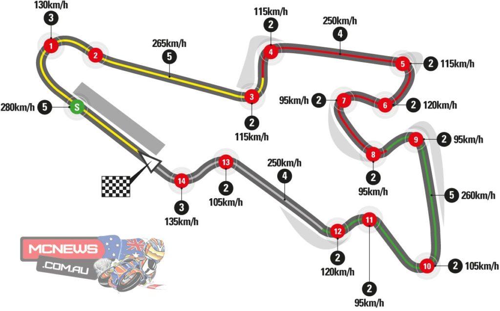 Brno Circuit Diagram