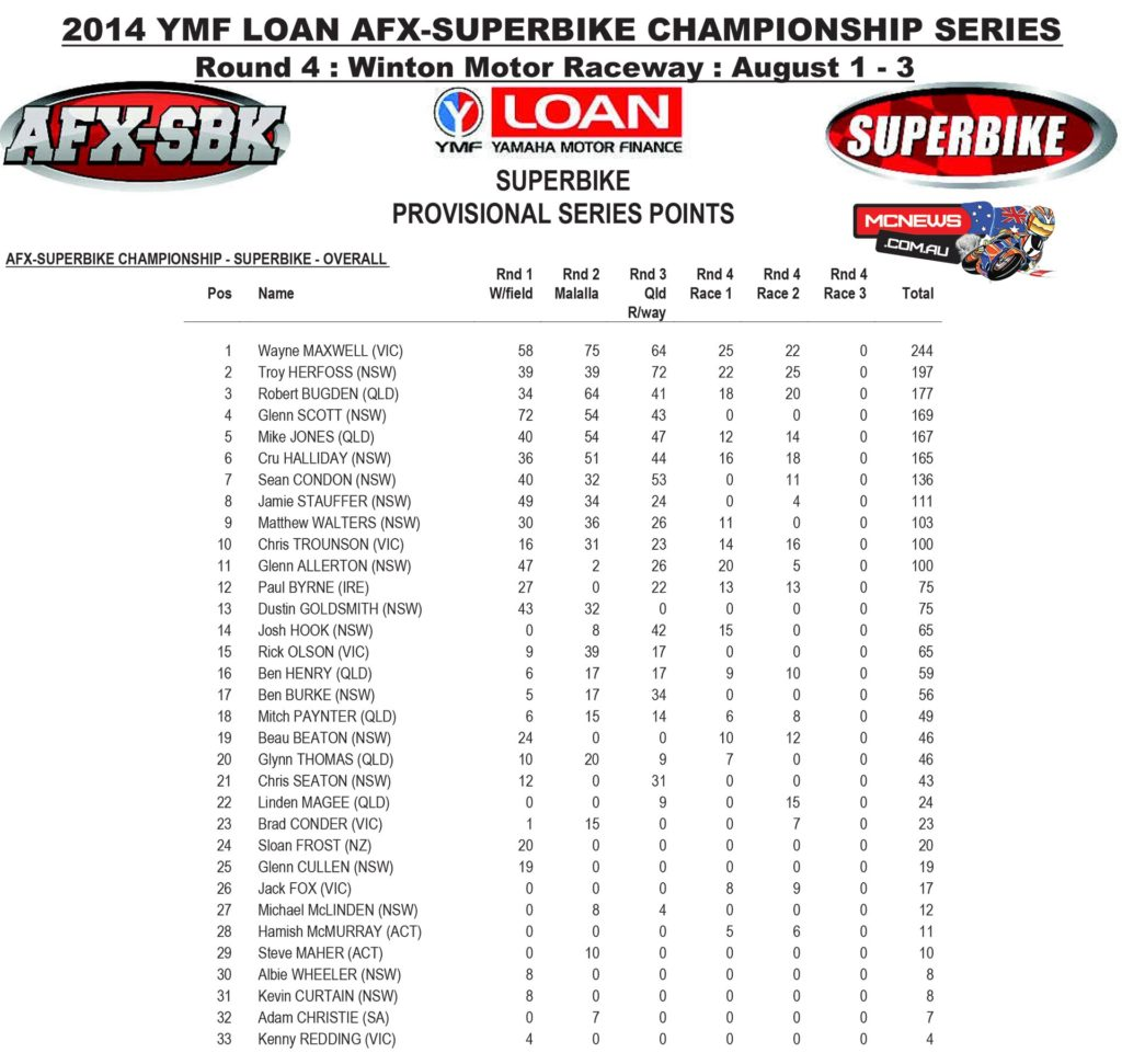 AFX-SBK Saturday Series Points