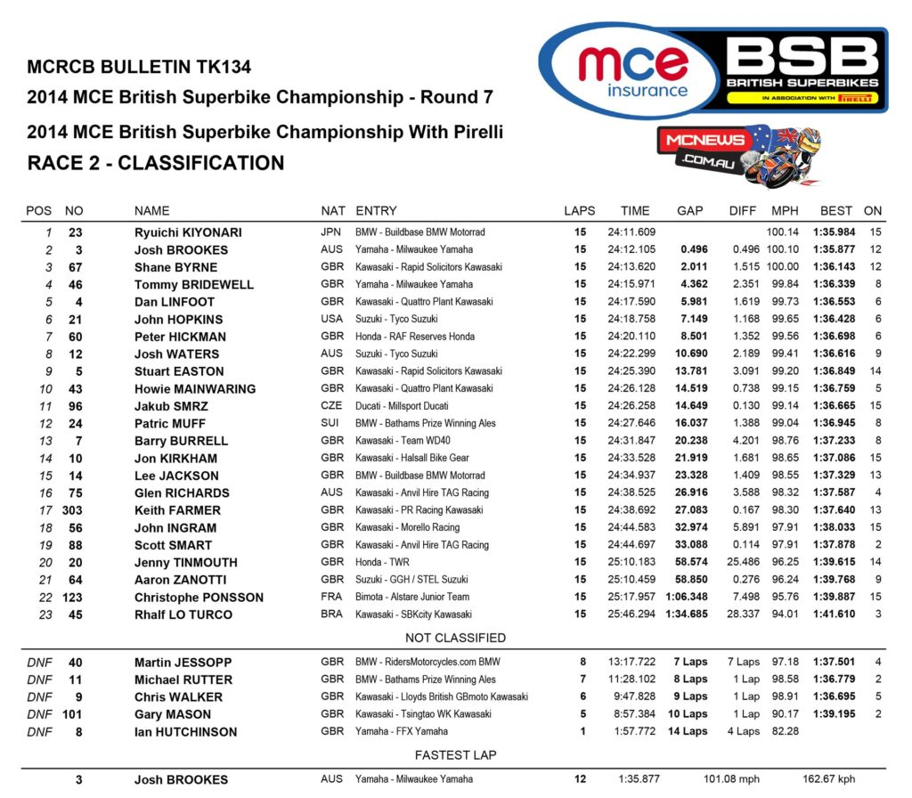 British Superbike Race One Results Oulton Park