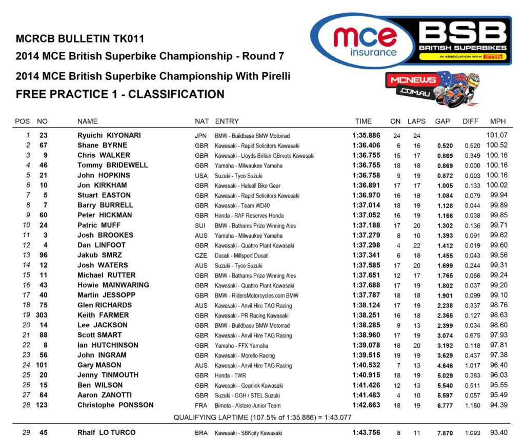 BSB 2014 - Round 7 - Oulton Park - SuperBike Free Practice One
