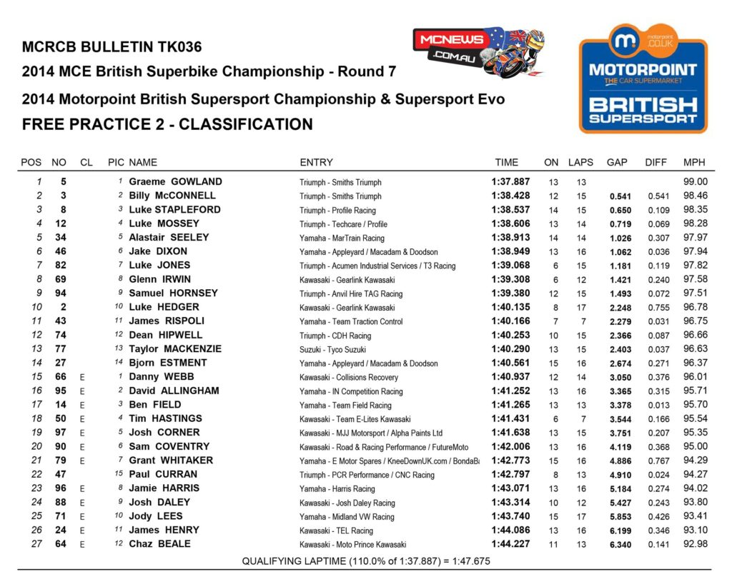 BSB 2014 - Round 7 - Oulton Park - Supersport Free Practice Two