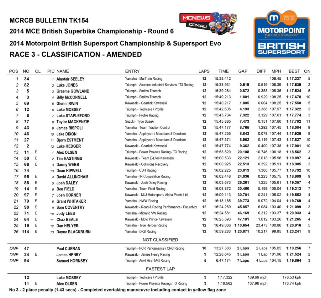 Supersport Race One Results Thruxton 2015