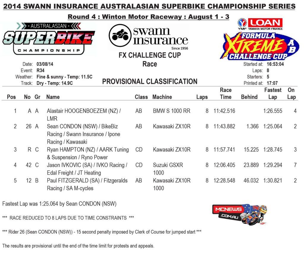 2014 Swann Australasian Superbike Championship - Round Four - Winton - FX Challenge Cup