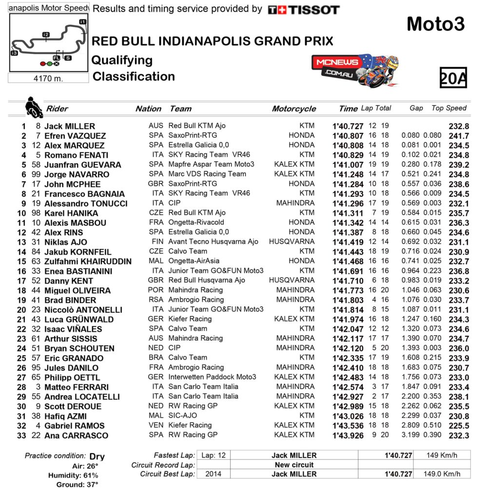 Moto3 Qualifying Results Indianapolis