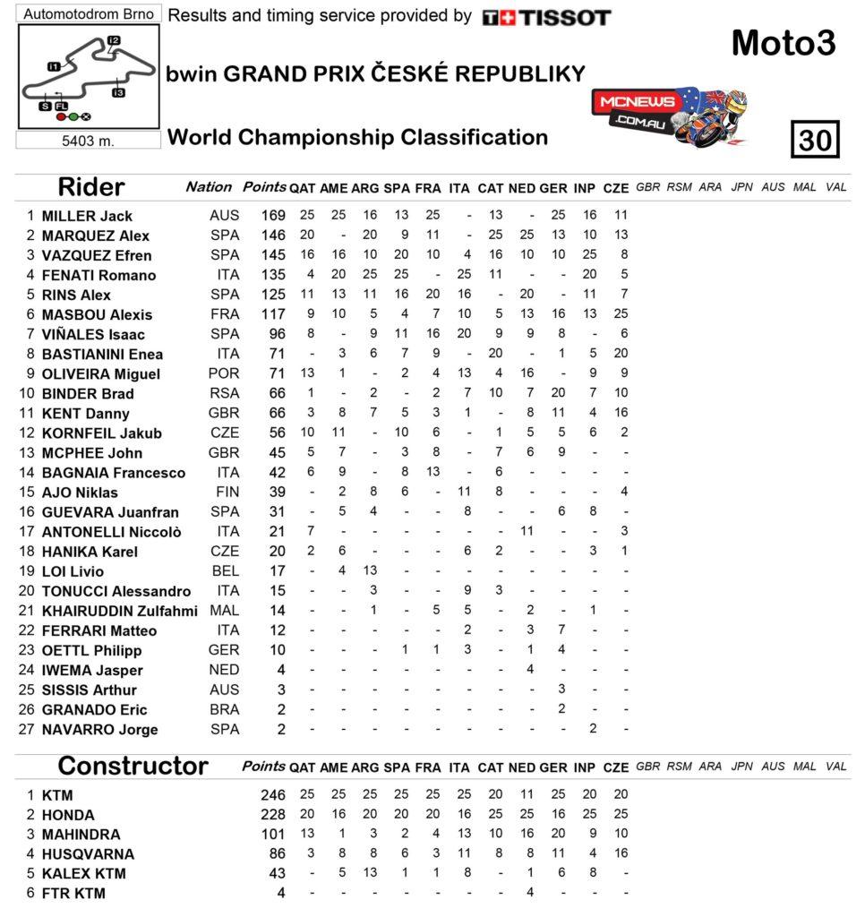 Moto3 Championship Standings Brno 2014