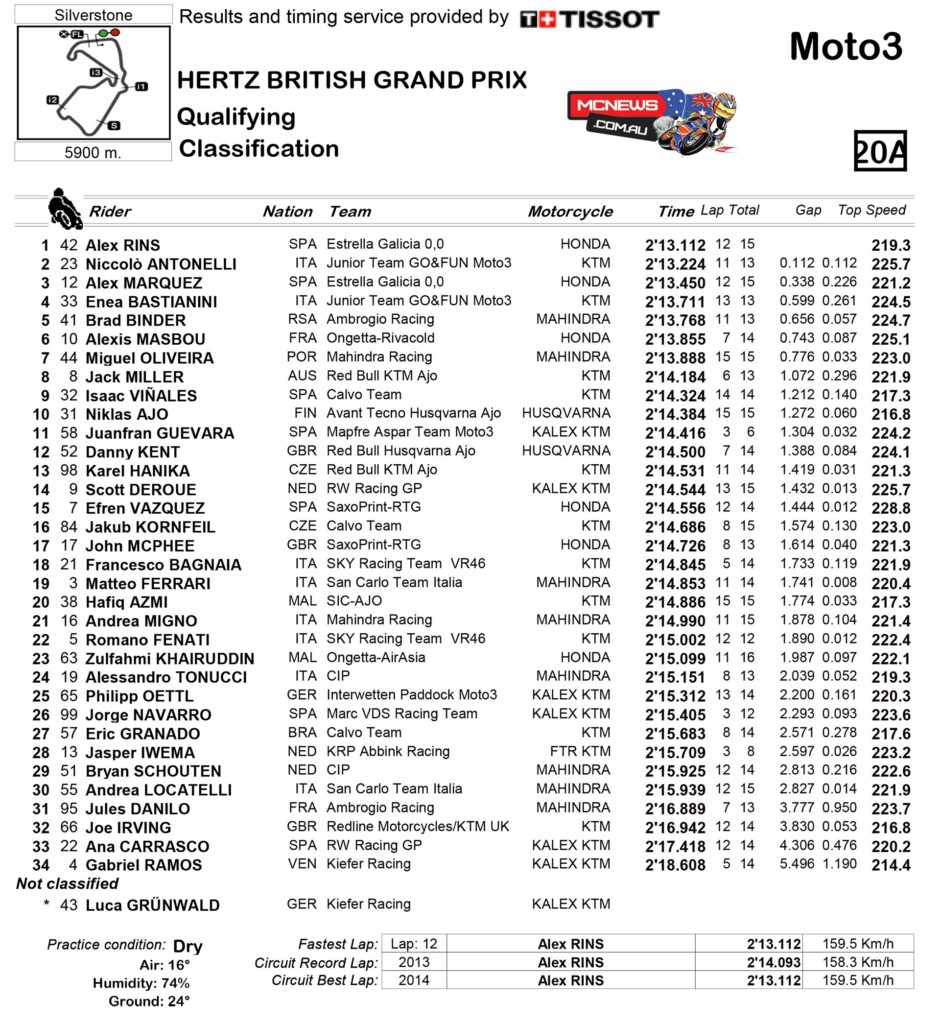 Moto3 Qualifying Practice Classification