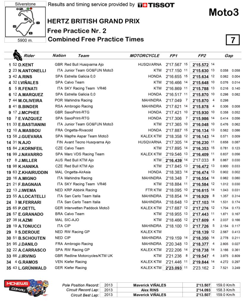 Moto3 Results Silverstone 2014 Day One