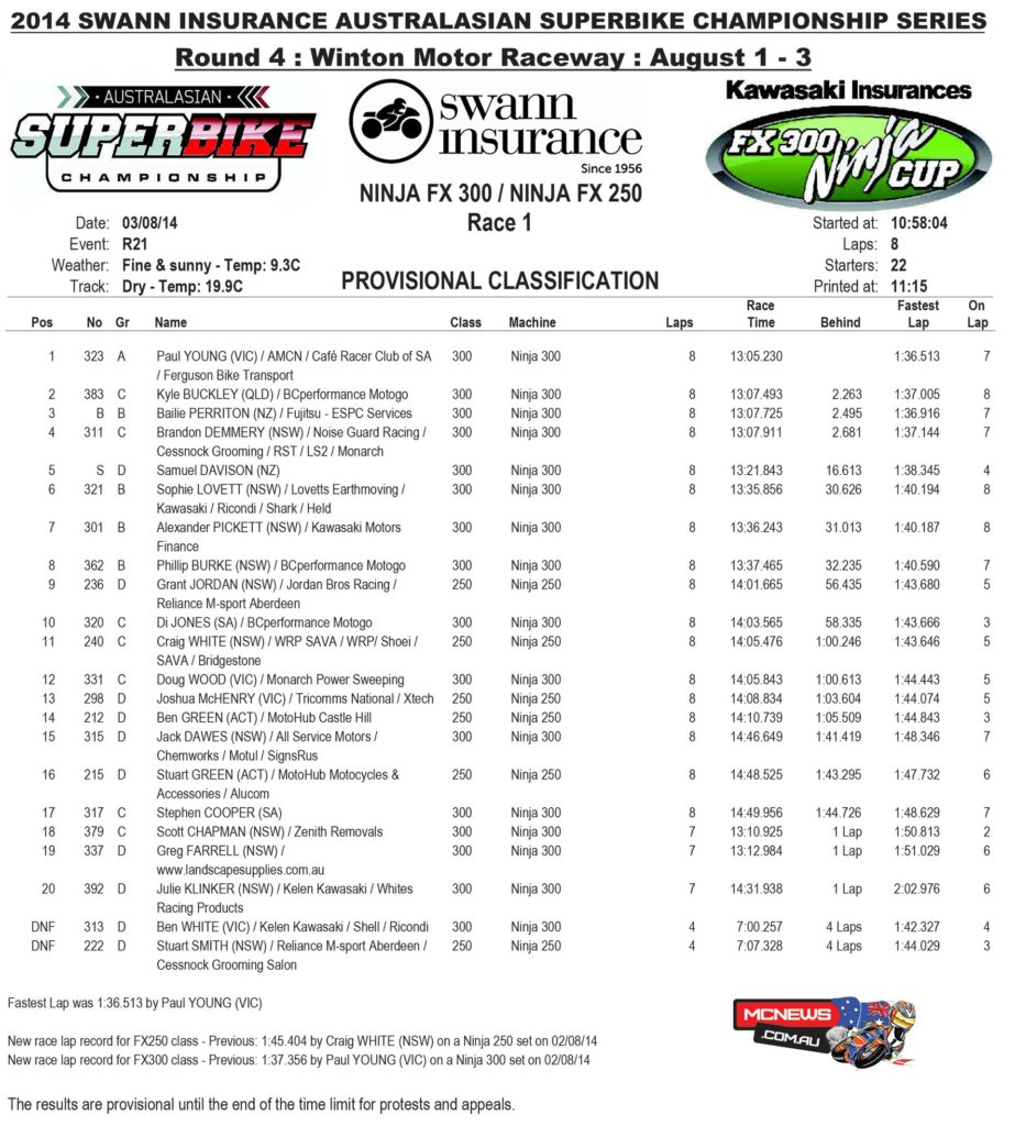 2014 Swann Australasian Superbike Championship - Round Four - Winton - Ninja Race One Results