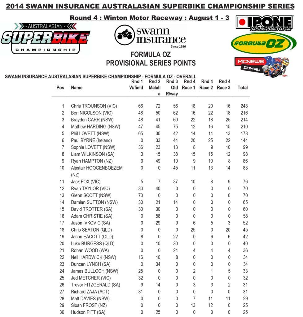 Formula Oz 2014 - Round Four - Winton - Series Points
