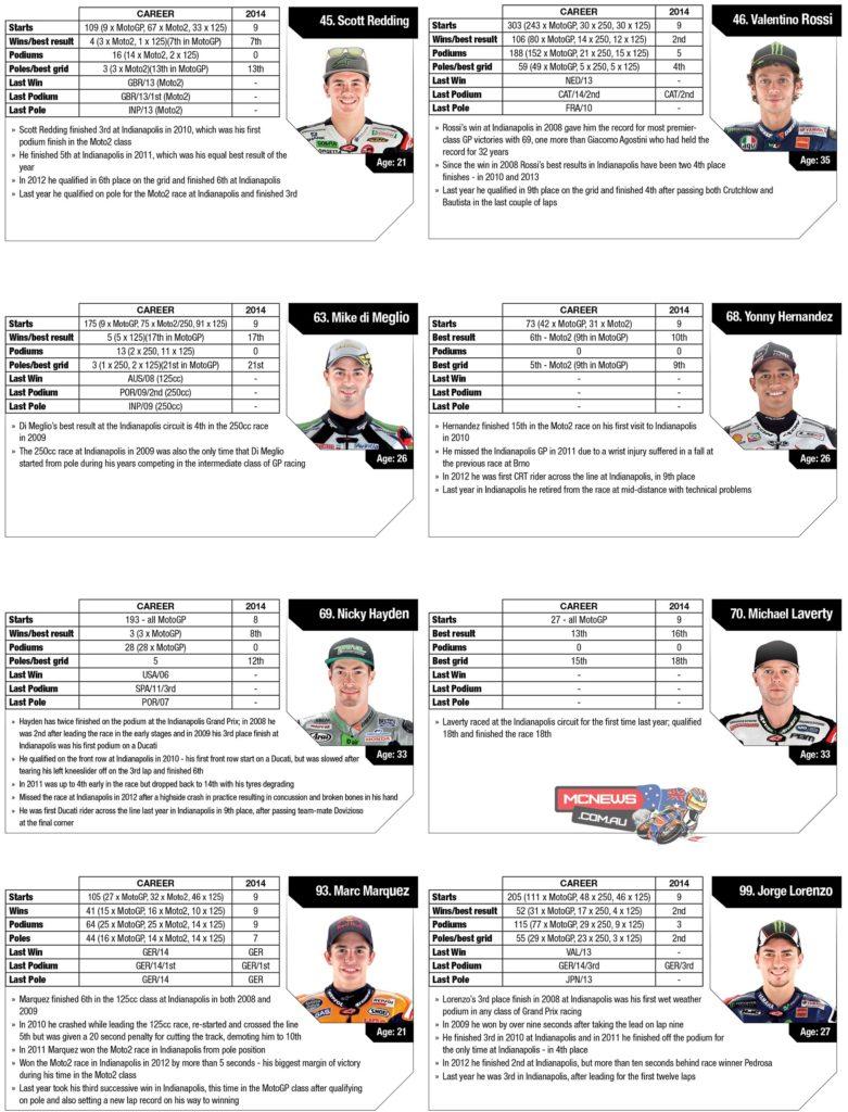 MotoGP 2014 Indianapolis Statistics