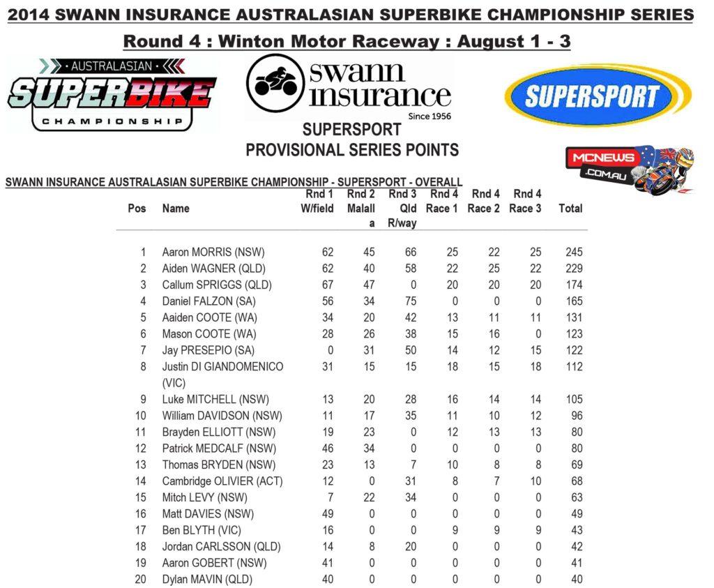 Supersport Points