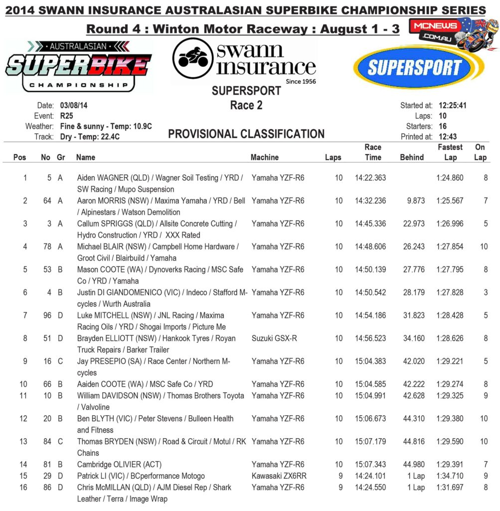 Supersport Race Two Results