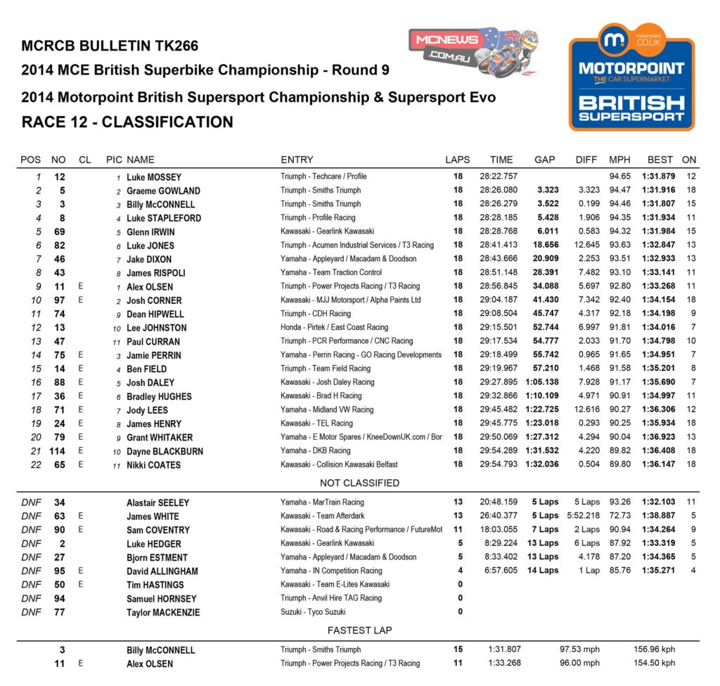 BSB 2014 Donington Supersport Race Two