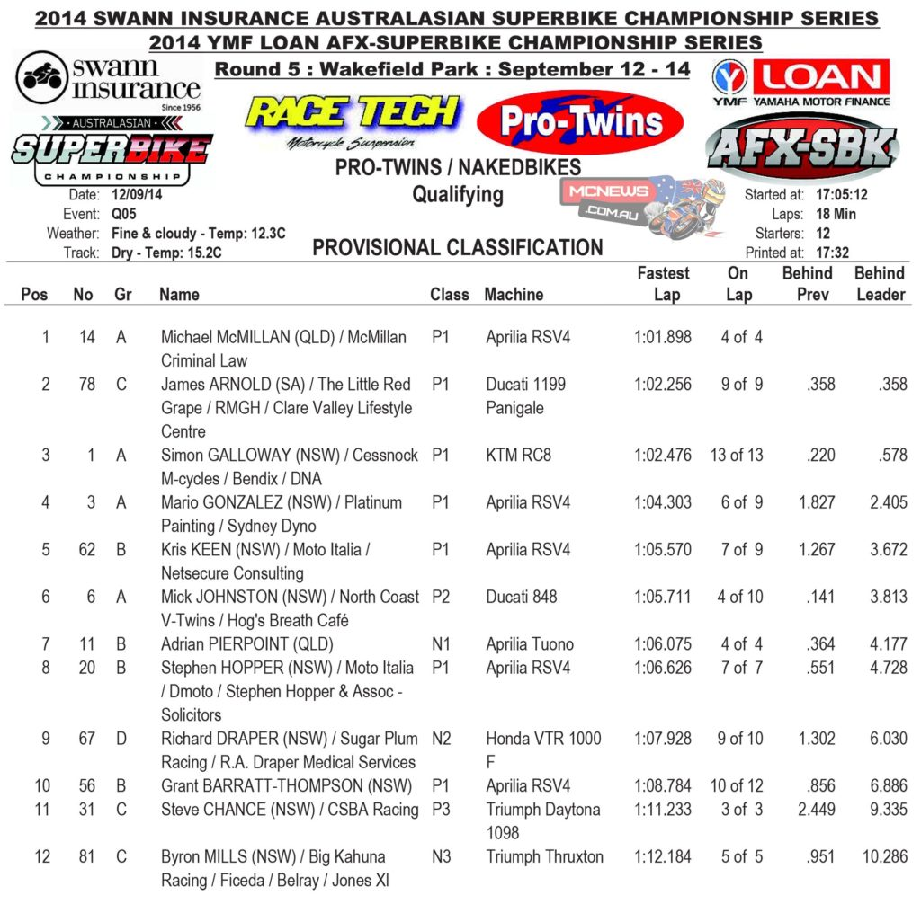 2014 Swann ASC-FX Round Five Wakefield Park Friday Nakedbike and Pro Twin Results
