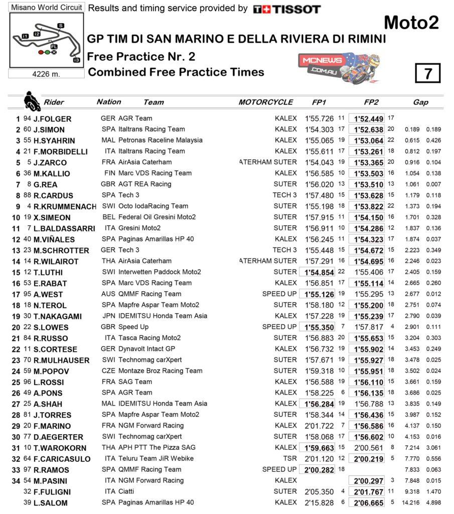 MotoGP 2014 - Misano - Friday Moto2 Combined Practice Times