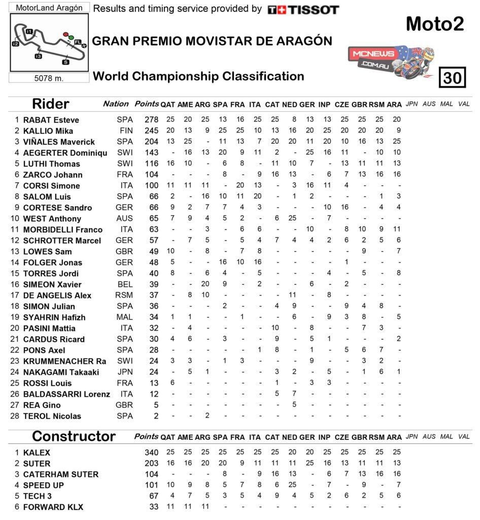 Moto2 2014 Aragon Championship Standings