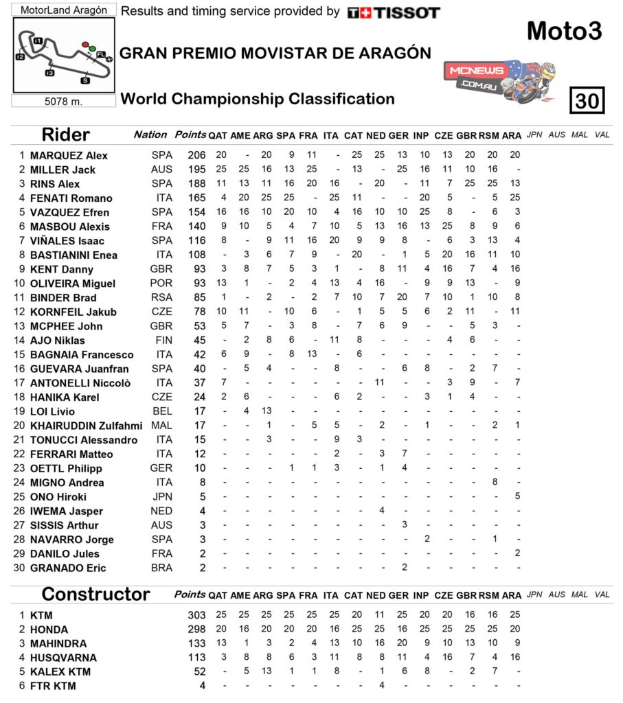 Moto3 2014 Aragon Championship Standings