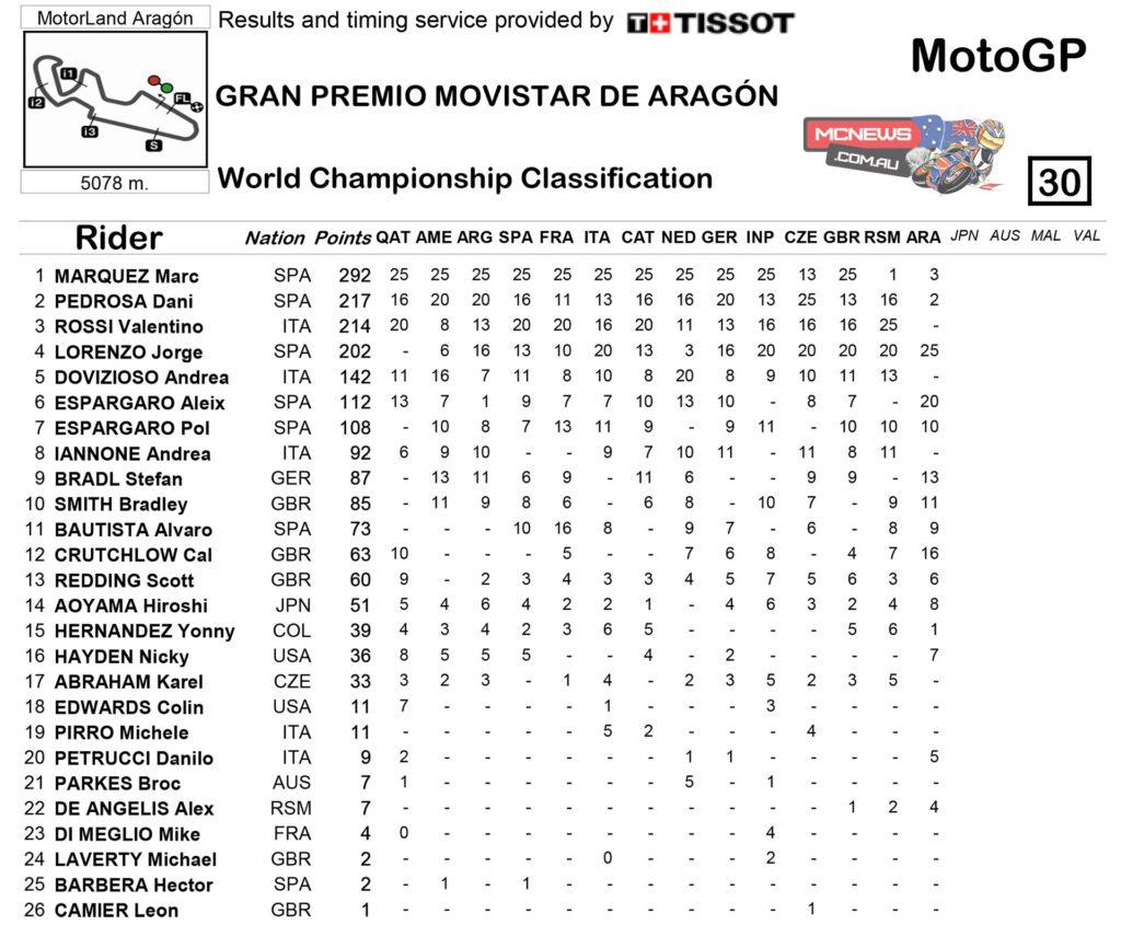 MotoGP 2014 Aragon Championship Standings